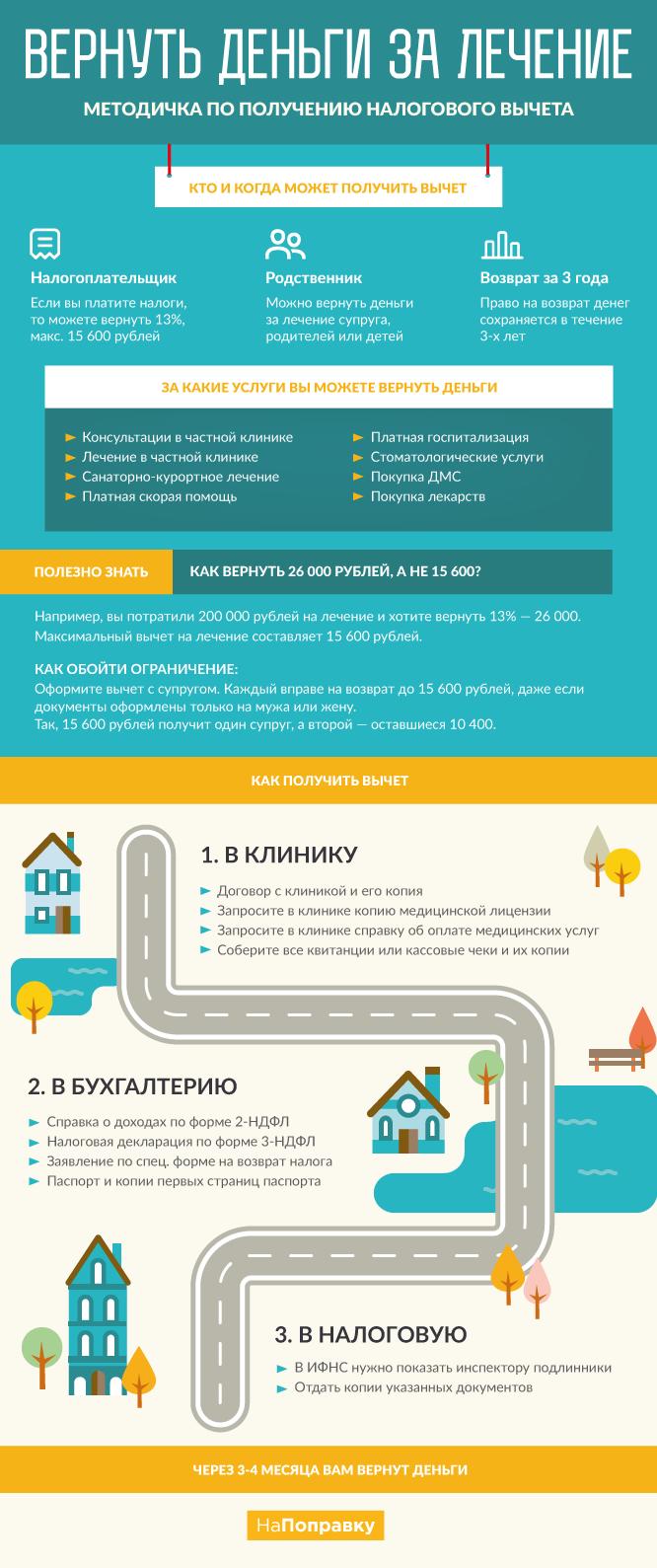 Иконографика: Как получить налоговый вычет за лечение