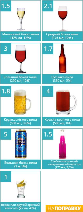 Сколько алкоголя можно пить без вреда для здоровья? – НаПоправку
